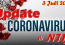 3 Juli, Bertambah 28 Positif Covid di NTB, 6 Sembuh, 1 Meninggal